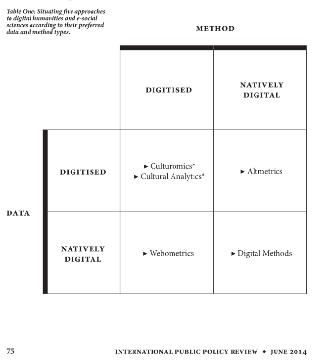 Matrix reproduced from Rogers, R. (2014). Political Research in the Digital Age. International Public Policy Review, 8(1), 73–88. http://doi.org/10.1177/1745691612459060.